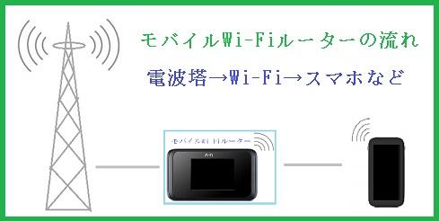 モバイルWi-Fiルーターの仕組みとは、